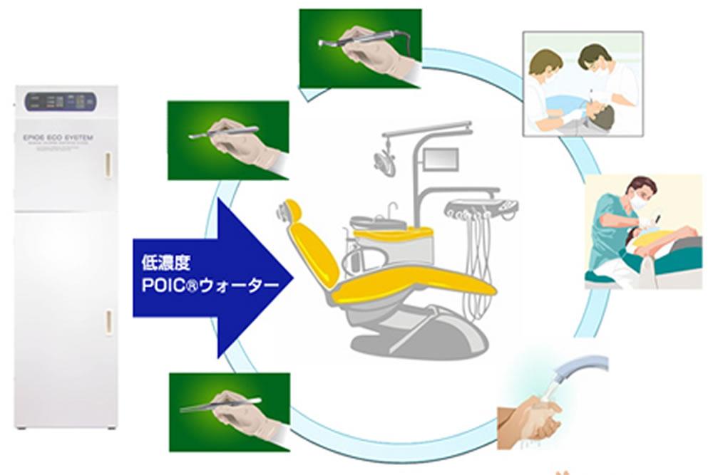 中性電解水